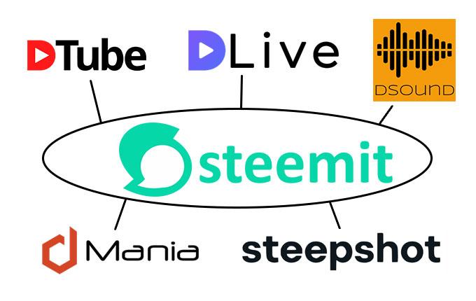 Steemit-Mindmap